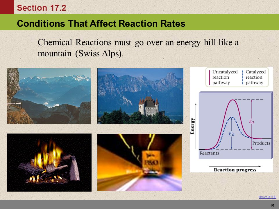 Conditions That Affect Reaction Rates Section 17.2 Return to TOC 15 Chemical Reactions must go over an energy hill like a mountain (Swiss Alps).