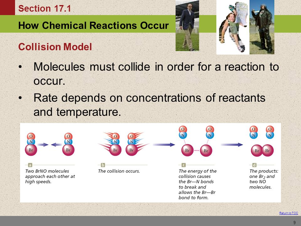 Section 17.1 How Chemical Reactions Occur Return to TOC 9 Collision Model Molecules must collide in order for a reaction to occur. Rate depends on con