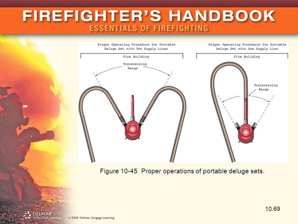 10.69 Figure 10-45 Proper operations of portable deluge sets.