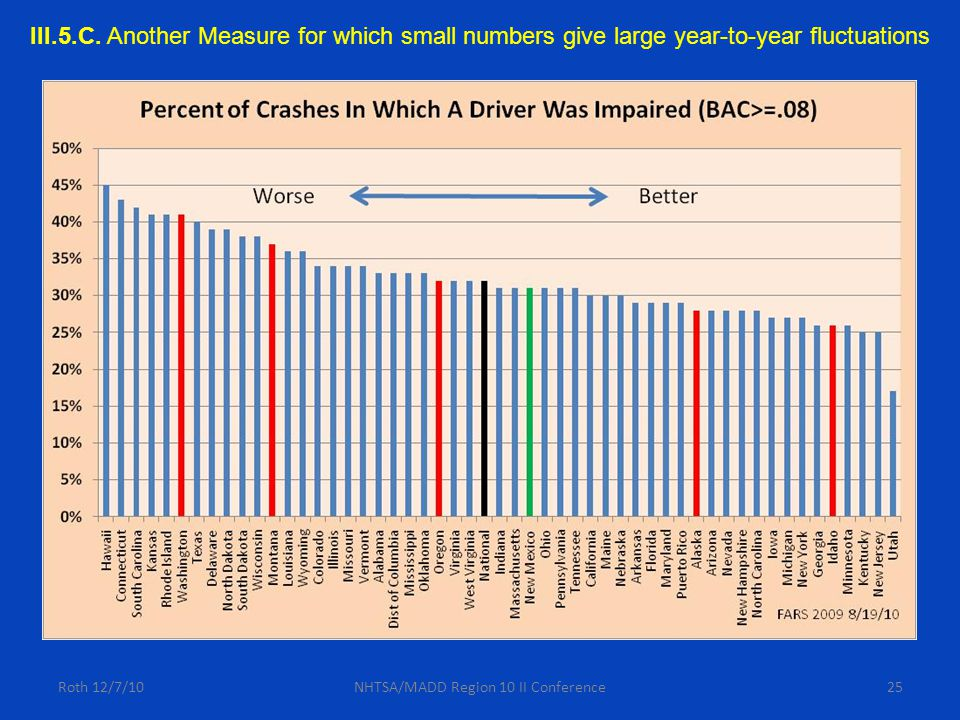 Roth 12/7/10NHTSA/MADD Region 10 II Conference25 III.5.C. Another Measure for which small numbers give large year-to-year fluctuations