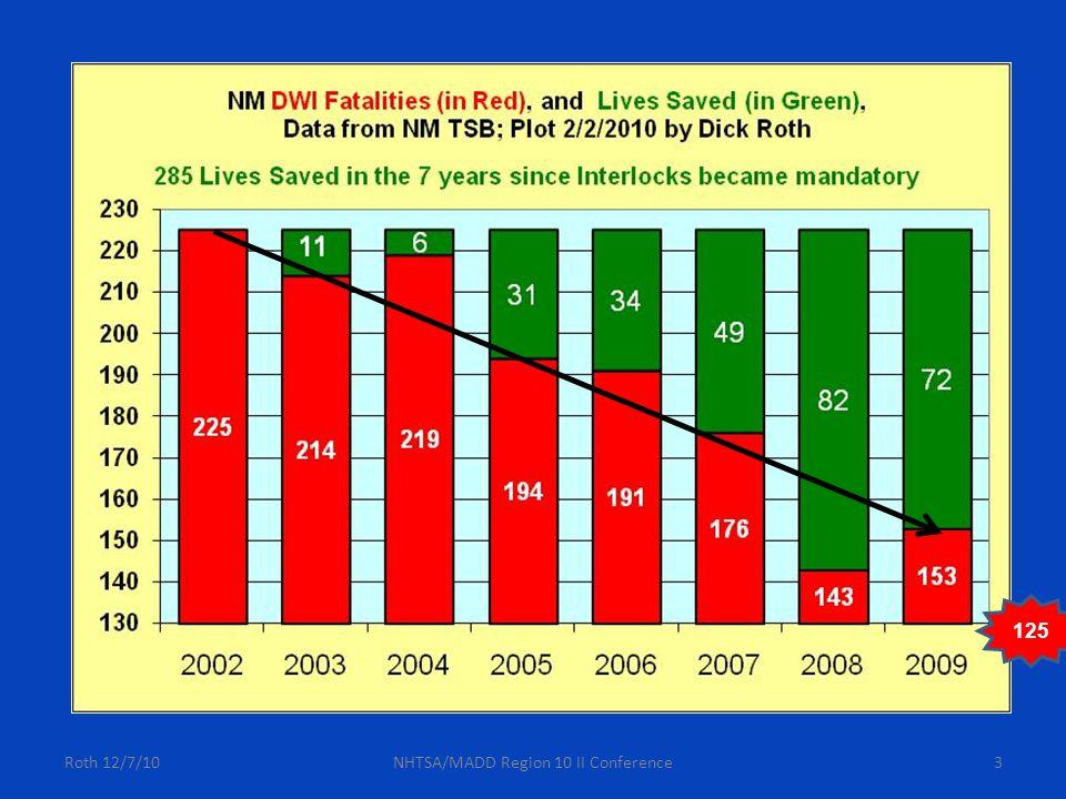 Roth 12/7/10NHTSA/MADD Region 10 II Conference54 VII.3.
