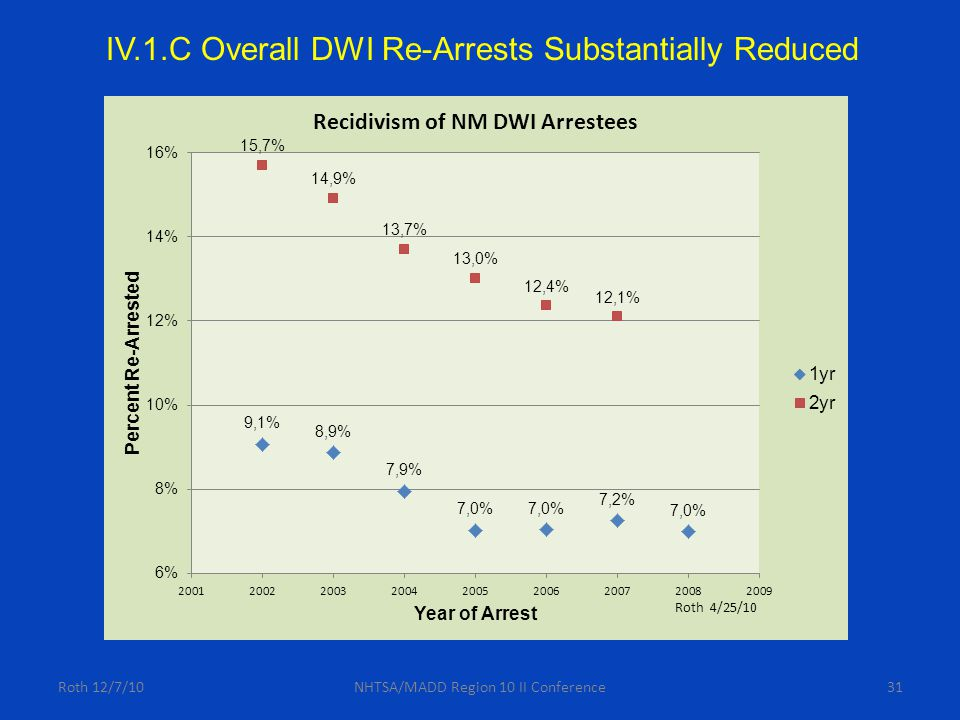 Roth 12/7/10NHTSA/MADD Region 10 II Conference31 IV.1.C Overall DWI Re-Arrests Substantially Reduced