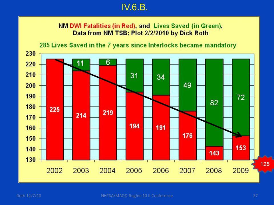 Roth 12/7/10NHTSA/MADD Region 10 II Conference37 125 IV.6.B.