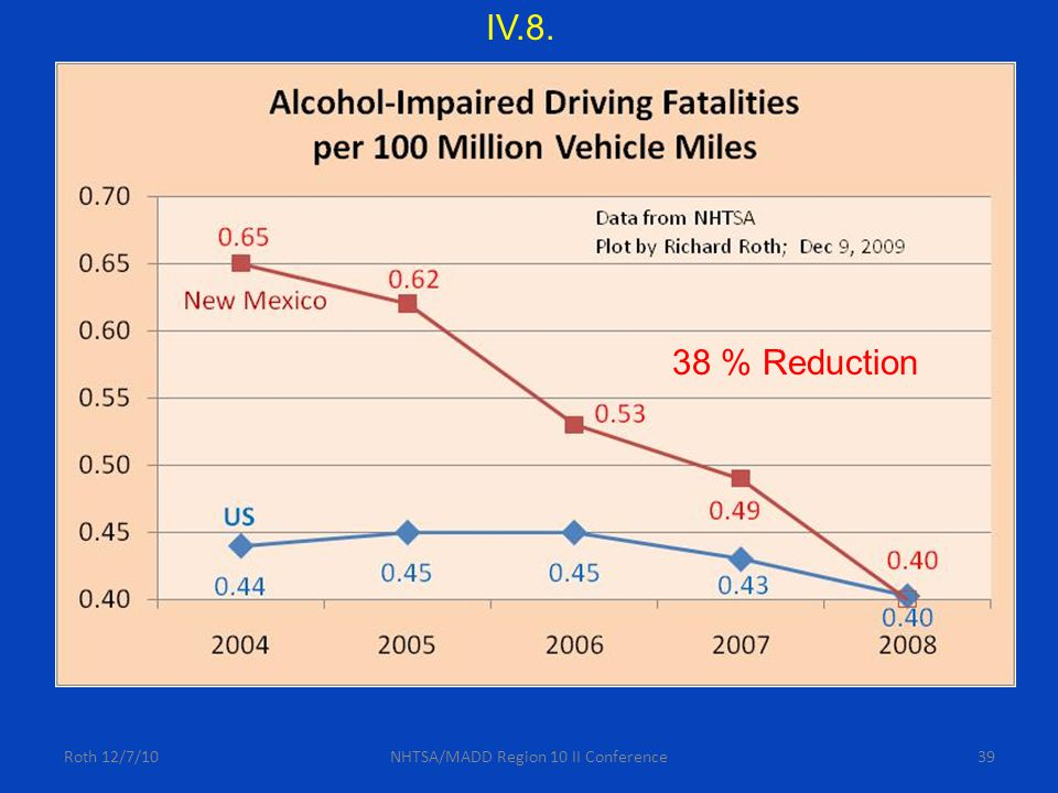 39 IV.8. 38 % Reduction Roth 12/7/10NHTSA/MADD Region 10 II Conference