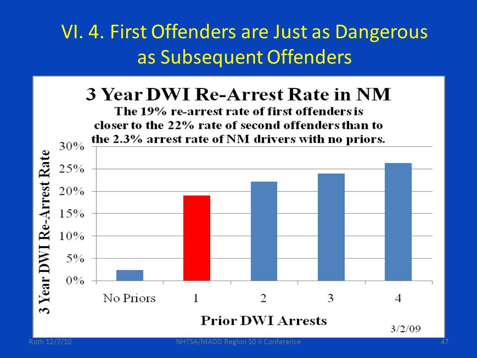 47 VI. 4. First Offenders are Just as Dangerous as Subsequent Offenders Roth 12/7/10NHTSA/MADD Region 10 II Conference