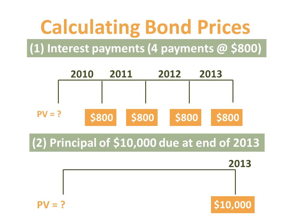 Calculating Bond Prices (2) Principal of $10,000 due at end of 2013 2013 PV = $10,000 (1) Interest payments (4 payments @ $800) PV = .