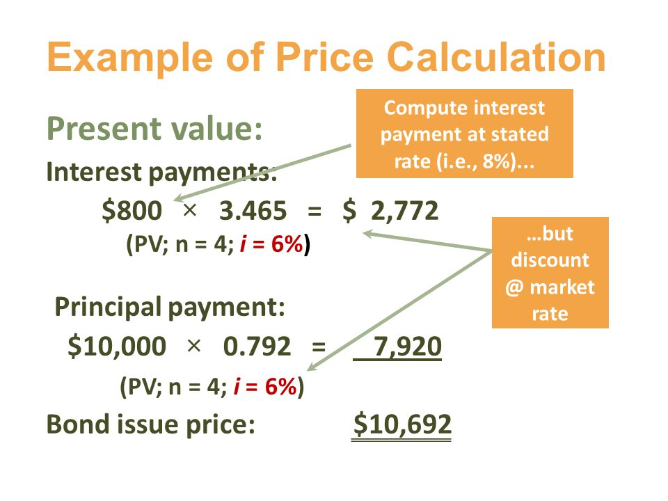 Present value: Interest payments: $800 × 3.465 = $ 2,772 (PV; n = 4; i = 6%) Principal payment: $10,000 × 0.792 = 7,920 (PV; n = 4; i = 6%) Bond issue price: $10,692 Example of Price Calculation …but discount @ market rate Compute interest payment at stated rate (i.e., 8%)...