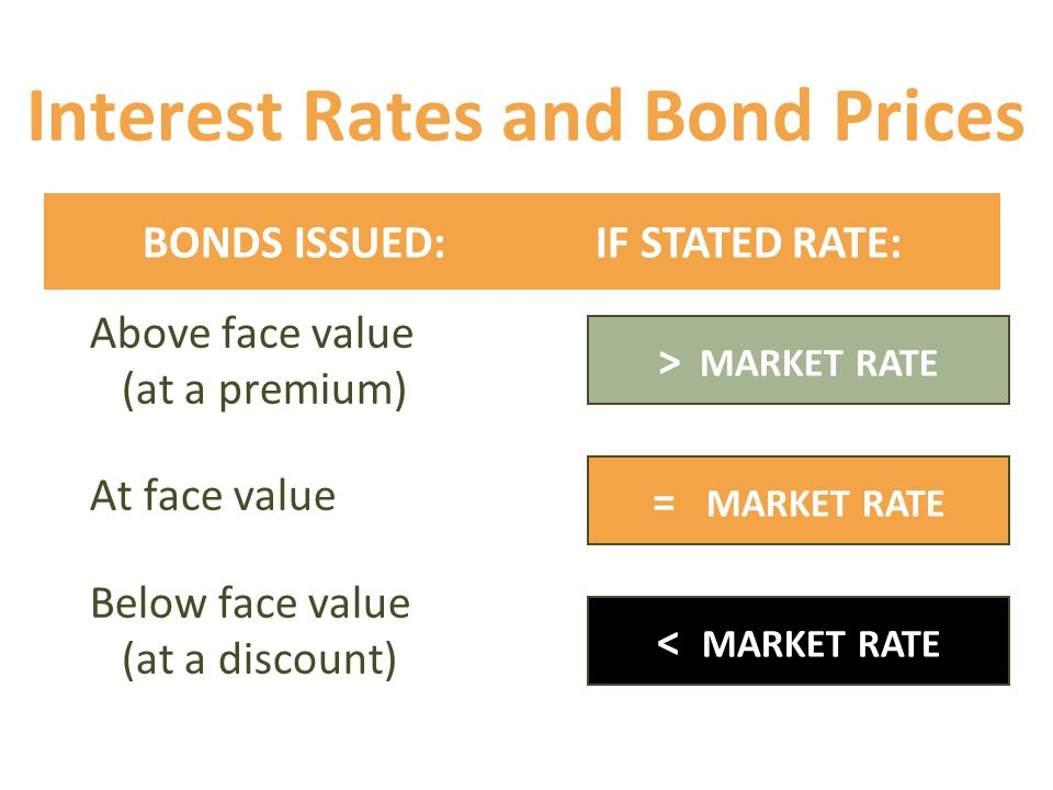 Interest Rates and Bond Prices Above face value (at a premium) At face value Below face value (at a discount) = MARKET RATE BONDS ISSUED: IF STATED RATE: > MARKET RATE < MARKET RATE