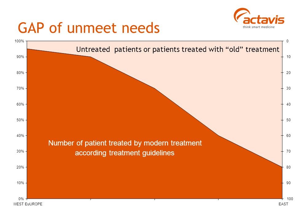 0% 10% 20% 30% 40% 50% 60% 70% 80% 90% 100% WEST EuUROPEEAST 0 10 20 30 40 50 60 70 80 90 100 Number of patient treated by modern treatment according treatment guidelines GAP of unmeet needs Untreated patients or patients treated with old treatment