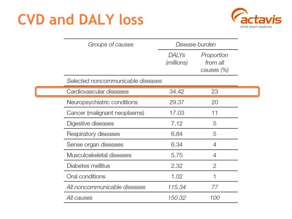 CVD and DALY loss