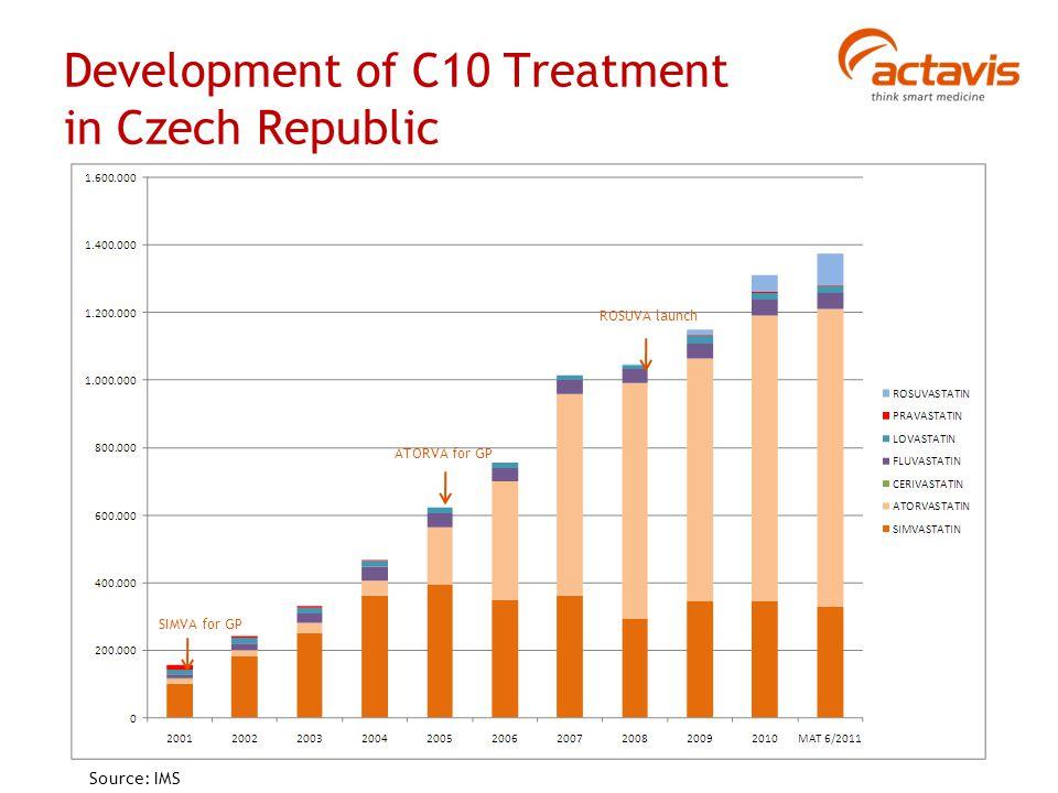 Development of C10 Treatment in Czech Republic SIMVA for GP ATORVA for GP ROSUVA launch Source: IMS