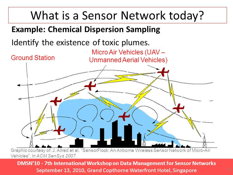DMSN'10 - 7th International Workshop on Data Management for Sensor Networks September 13, 2010, Grand Copthorne Waterfront Hotel, Singapore What is a Sensor Network today.