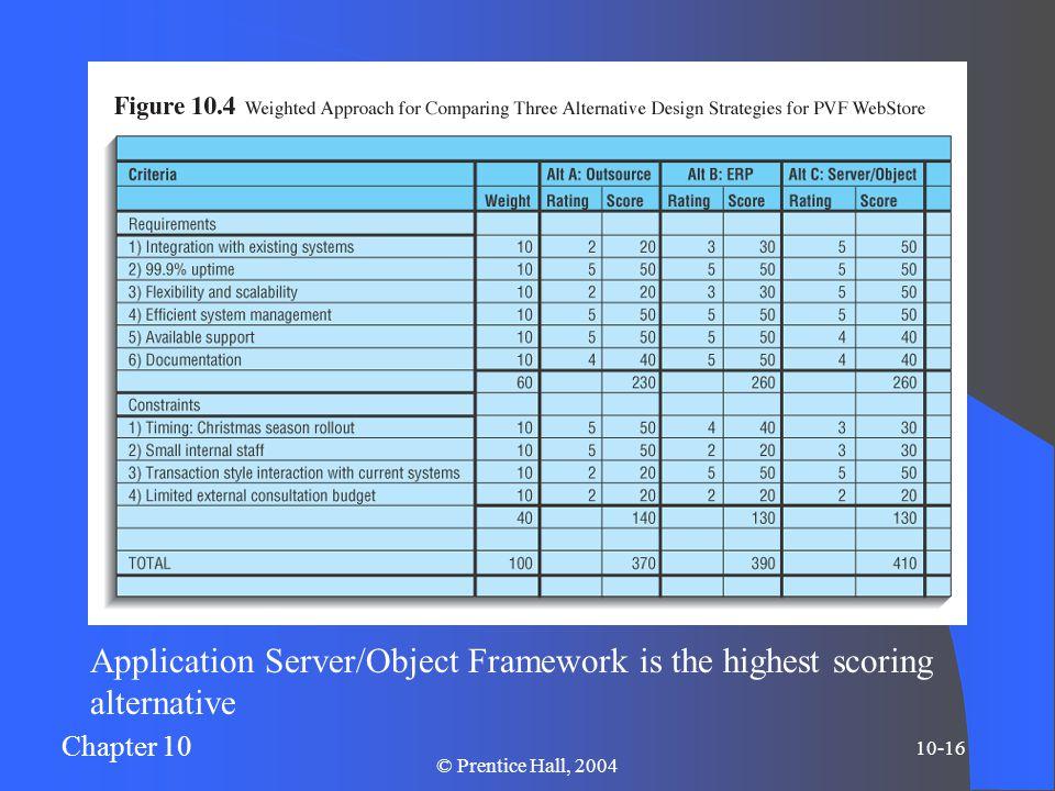 Chapter 10 10-16 © Prentice Hall, 2004 Application Server/Object Framework is the highest scoring alternative