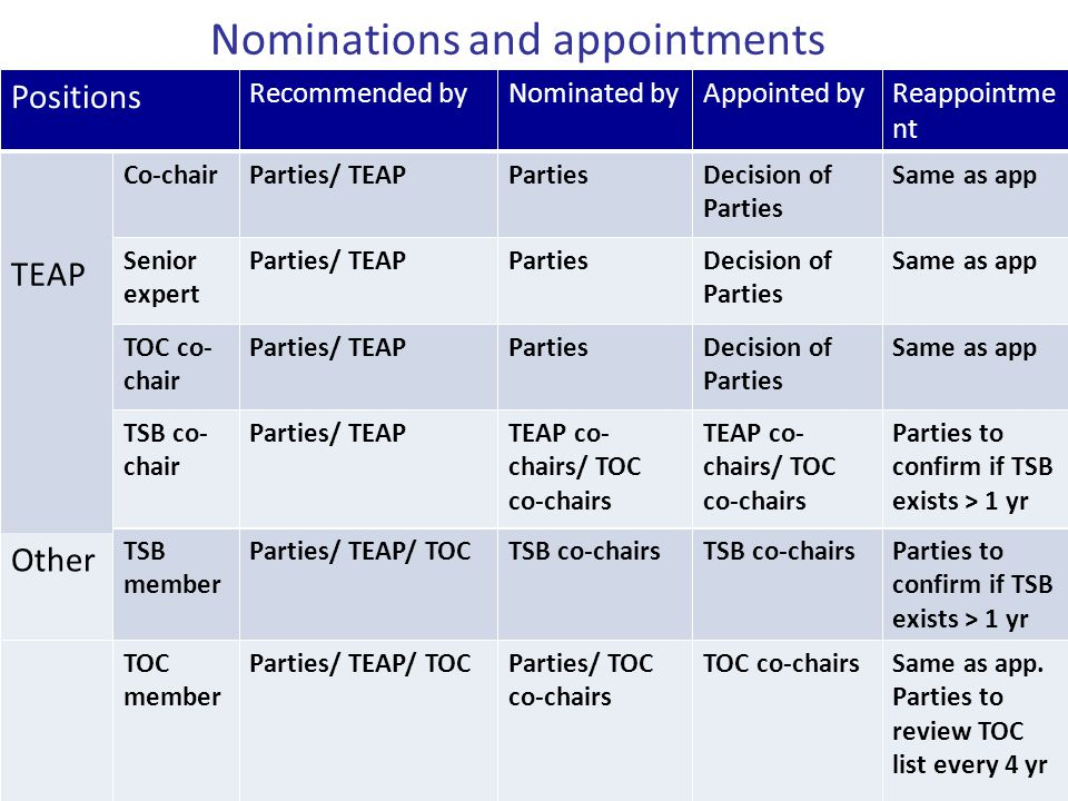 Nominations and appointments Positions Recommended byNominated byAppointed byReappointme nt TEAP Co-chairParties/ TEAPPartiesDecision of Parties Same as app Senior expert Parties/ TEAPPartiesDecision of Parties Same as app TOC co- chair Parties/ TEAPPartiesDecision of Parties Same as app TSB co- chair Parties/ TEAPTEAP co- chairs/ TOC co-chairs Parties to confirm if TSB exists > 1 yr TSB member Parties/ TEAP/ TOCTSB co-chairs Parties to confirm if TSB exists > 1 yr Other TOC member Parties/ TEAP/ TOCParties/ TOC co-chairs TOC co-chairsSame as app.