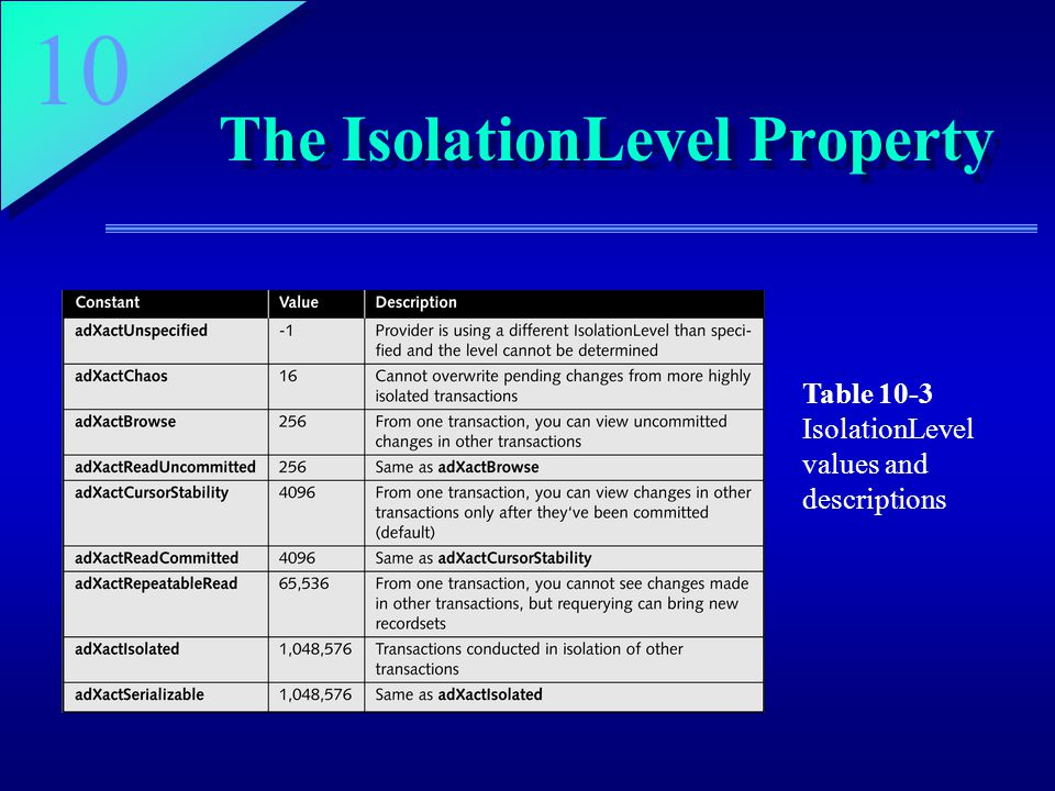 10 The IsolationLevel Property Table 10-3 IsolationLevel values and descriptions