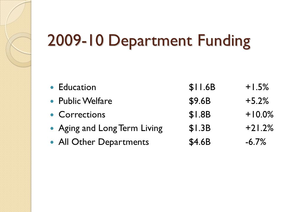 2009-10 Department Funding Education $11.6B+1.5% Public Welfare$9.6B+5.2% Corrections$1.8B+10.0% Aging and Long Term Living$1.3B+21.2% All Other Departments $4.6B-6.7%