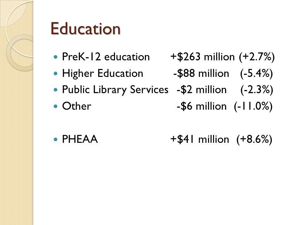 Education PreK-12 education +$263 million (+2.7%) Higher Education -$88 million (-5.4%) Public Library Services -$2 million (-2.3%) Other -$6 million (-11.0%) PHEAA +$41 million (+8.6%)