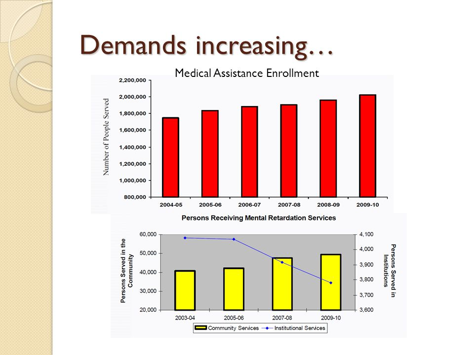 Demands increasing… Medical Assistance Enrollment