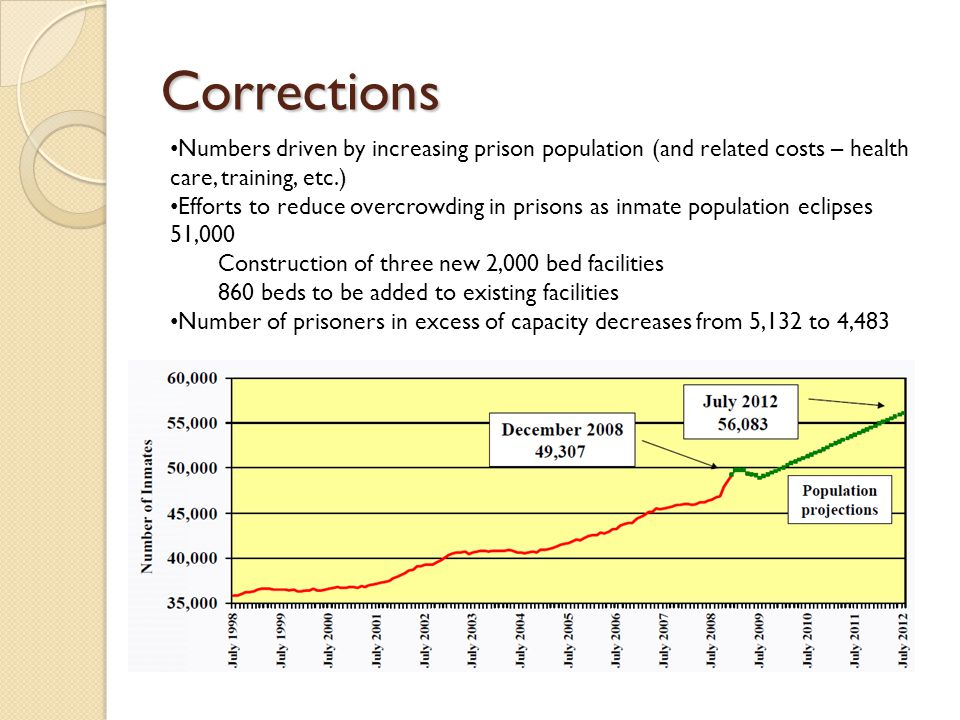Corrections Numbers driven by increasing prison population (and related costs – health care, training, etc.) Efforts to reduce overcrowding in prisons as inmate population eclipses 51,000 Construction of three new 2,000 bed facilities 860 beds to be added to existing facilities Number of prisoners in excess of capacity decreases from 5,132 to 4,483