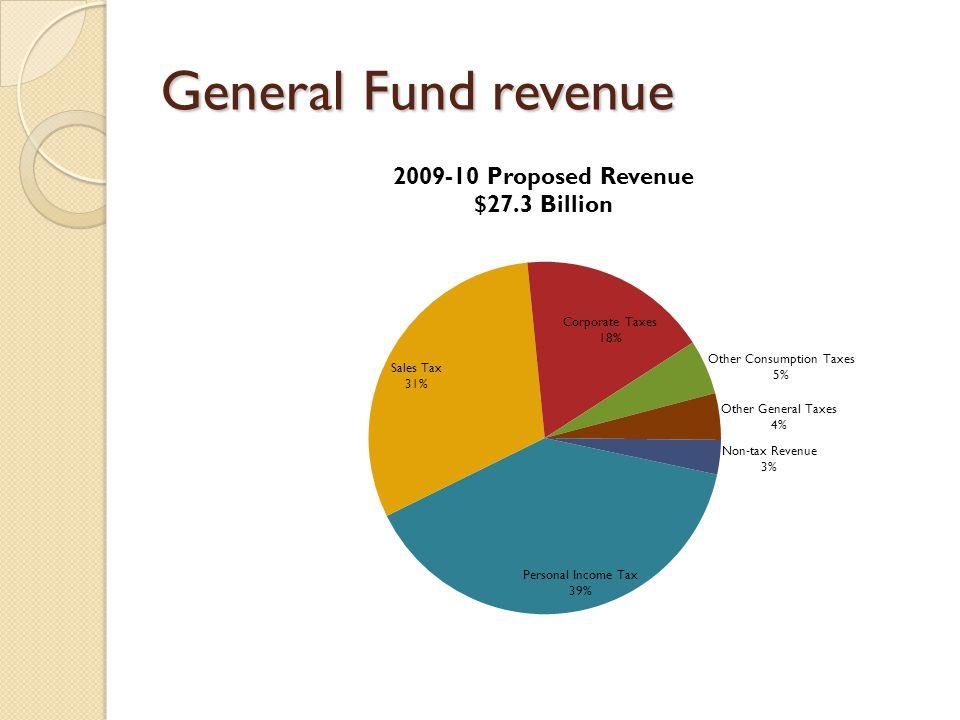 General Fund revenue