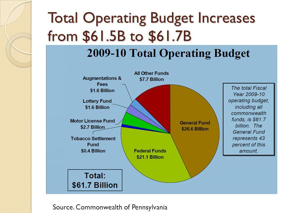 2009-10 General Fund Expenditures ($28.97 billion)