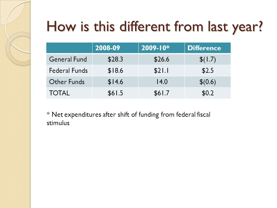 After fiscal stimulus, state General Fund dollars decrease by $400 million from 2007-08