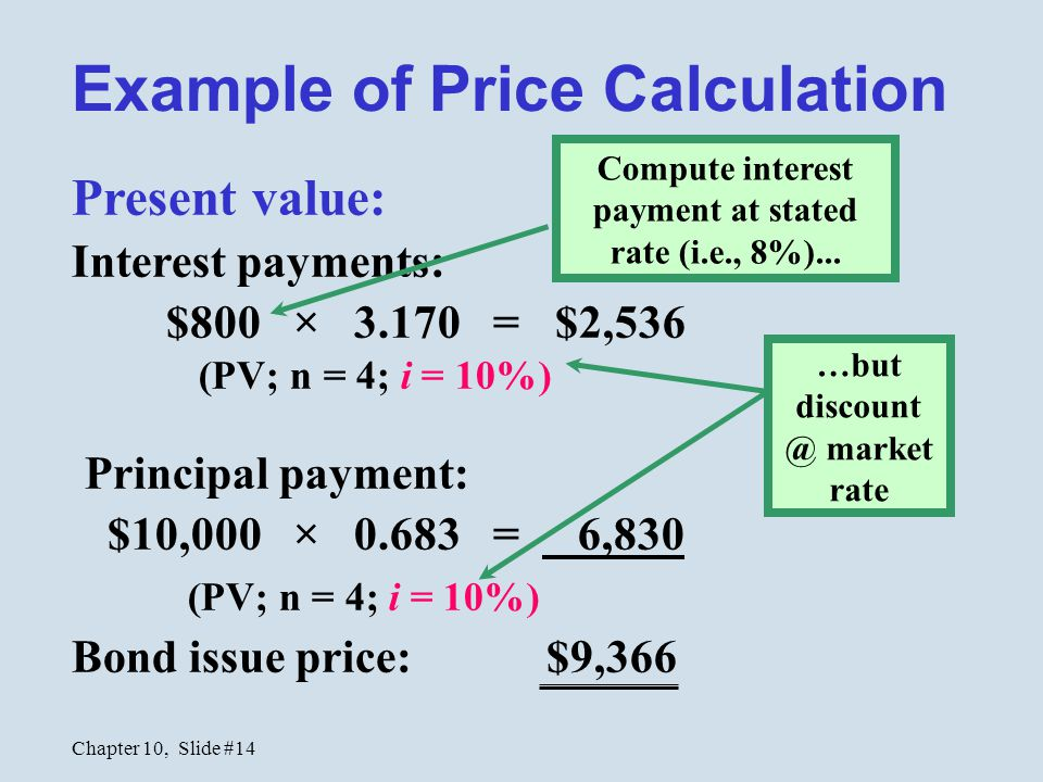 Chapter 10, Slide #14 Present value: Interest payments: $800 × 3.170 = $2,536 (PV; n = 4; i = 10%) Principal payment: $10,000 × 0.683 = 6,830 (PV; n = 4; i = 10%) Bond issue price: $9,366 Example of Price Calculation …but discount @ market rate Compute interest payment at stated rate (i.e., 8%)...