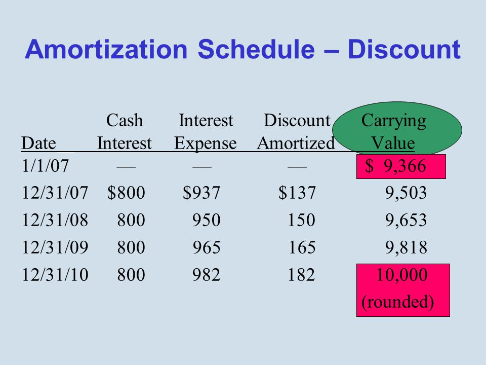 Amortization Schedule – Discount Cash Interest DiscountCarrying Date Interest Expense Amortized Value 1/1/07 — — — $ 9,366 12/31/07 $800 $937 $137 9,503 12/31/08 800 950 150 9,653 12/31/09 800 965 165 9,818 12/31/10 800 982 182 10,000 (rounded)