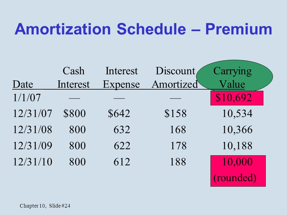 Chapter 10, Slide #24 Amortization Schedule – Premium Cash Interest DiscountCarrying Date Interest Expense Amortized Value 1/1/07 — — — $10,692 12/31/07 $800 $642 $158 10,534 12/31/08 800 632 168 10,366 12/31/09 800 622 178 10,188 12/31/10 800 612 188 10,000 (rounded)