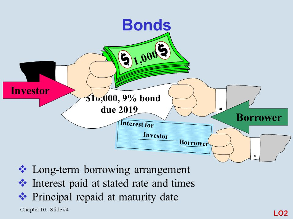 Chapter 10, Slide #4 Interest for Investor Borrower Bonds $10,000, 9% bond due 2019  Long-term borrowing arrangement  Interest paid at stated rate and times  Principal repaid at maturity date 1,000 Investor Borrower LO2