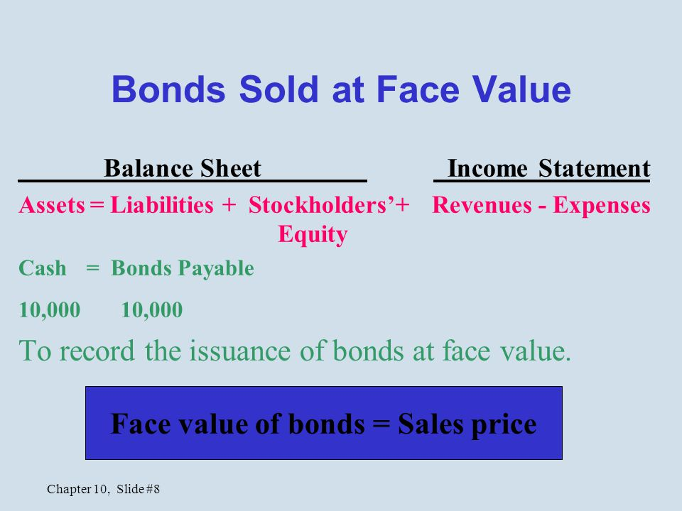 Chapter 10, Slide #8 Bonds Sold at Face Value Balance Sheet Income Statement Assets = Liabilities + Stockholders'+ Revenues - Expenses Equity Cash= Bonds Payable 10,000 To record the issuance of bonds at face value.