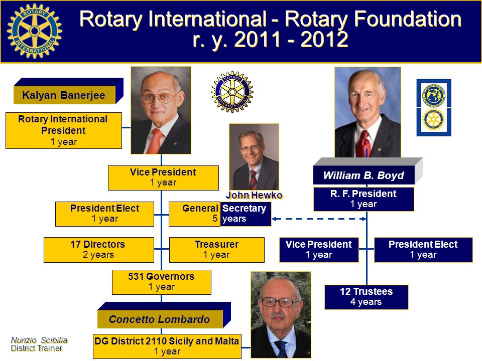 Nunzio Scibilia District Trainer Nunzio Scibilia District Trainer The powers in the Rotary International The Board of Directors representing the government of Rotary International - is composed of 19 members: the President of RI, the President-Elect and 17 Direc- tors, members appointed by the Clubs and elected by Congress for a period of two years.