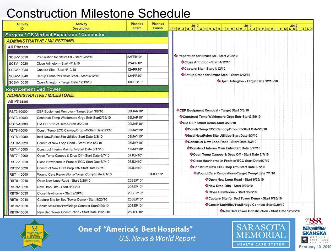 February 10, 2010 Construction Milestone Schedule