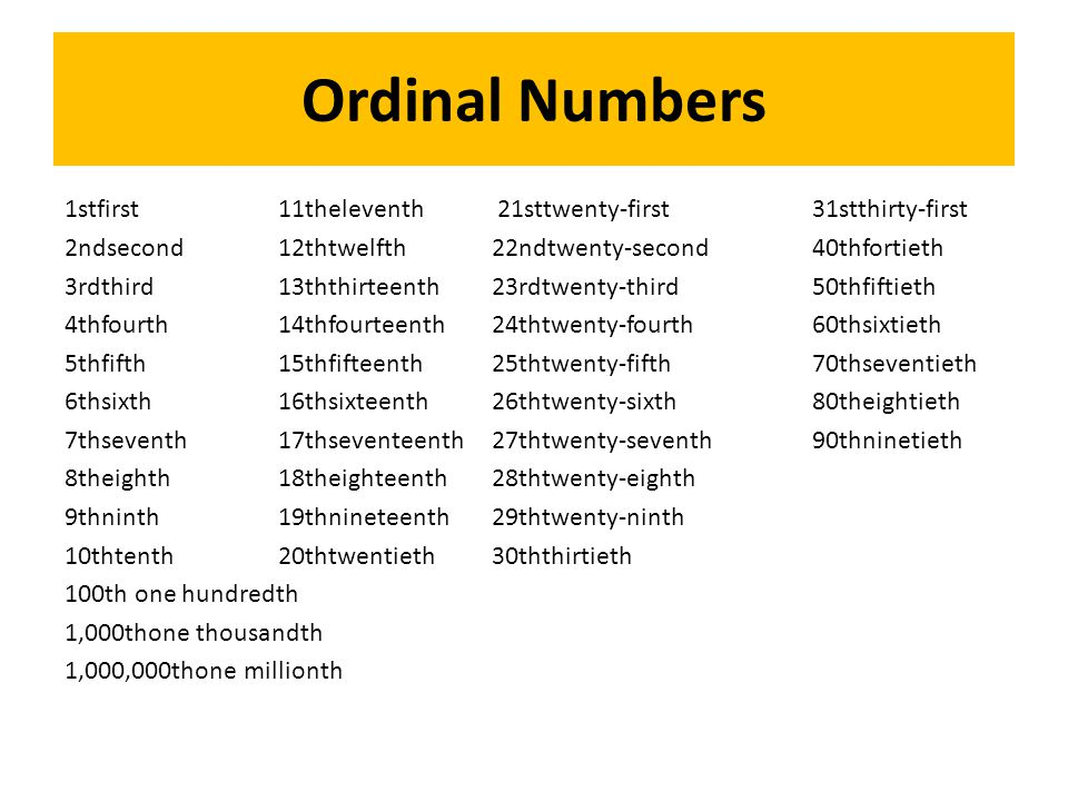 Ordinal Numbers 1stfirst 11theleventh 21sttwenty-first 31stthirty-first 2ndsecond 12thtwelfth 22ndtwenty-second 40thfortieth 3rdthird 13ththirteenth 23rdtwenty-third 50thfiftieth 4thfourth 14thfourteenth 24thtwenty-fourth 60thsixtieth 5thfifth 15thfifteenth 25thtwenty-fifth 70thseventieth 6thsixth 16thsixteenth 26thtwenty-sixth 80theightieth 7thseventh 17thseventeenth 27thtwenty-seventh 90thninetieth 8theighth 18theighteenth 28thtwenty-eighth 9thninth 19thnineteenth 29thtwenty-ninth 10thtenth 20thtwentieth 30ththirtieth 100th one hundredth 1,000thone thousandth 1,000,000thone millionth