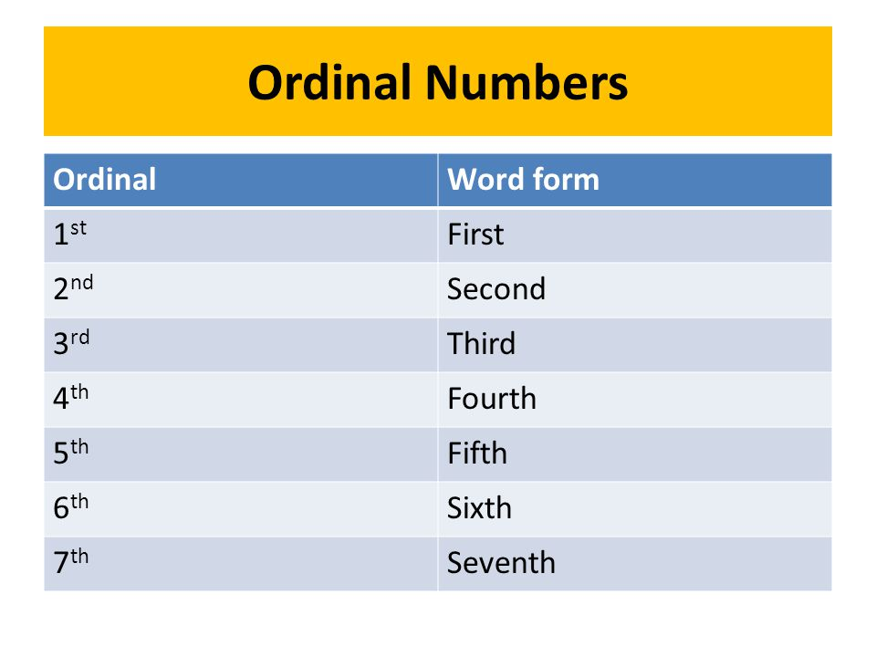Ordinal Numbers OrdinalWord form 1 st First 2 nd Second 3 rd Third 4 th Fourth 5 th Fifth 6 th Sixth 7 th Seventh