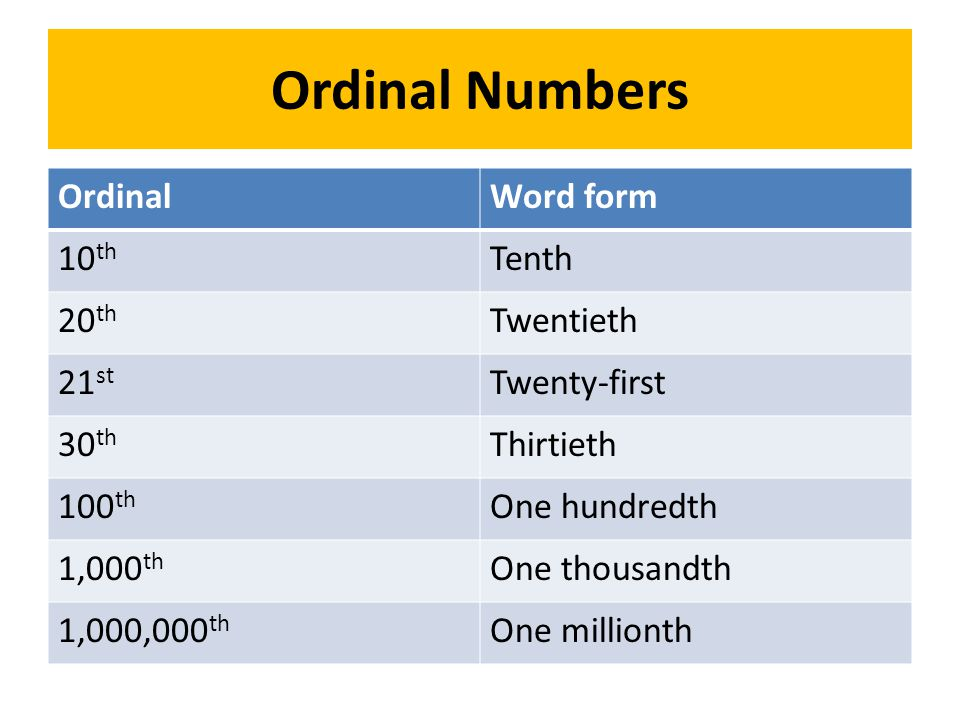 Ordinal Numbers OrdinalWord form 10 th Tenth 20 th Twentieth 21 st Twenty-first 30 th Thirtieth 100 th One hundredth 1,000 th One thousandth 1,000,000 th One millionth