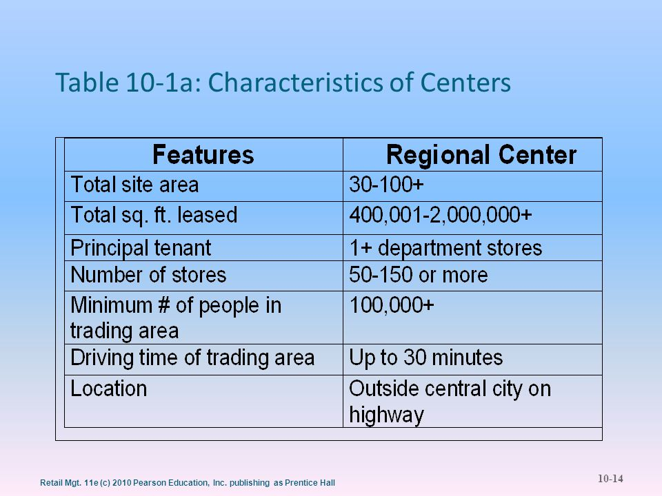 10-14 Retail Mgt. 11e (c) 2010 Pearson Education, Inc. publishing as Prentice Hall Table 10-1a: Characteristics of Centers