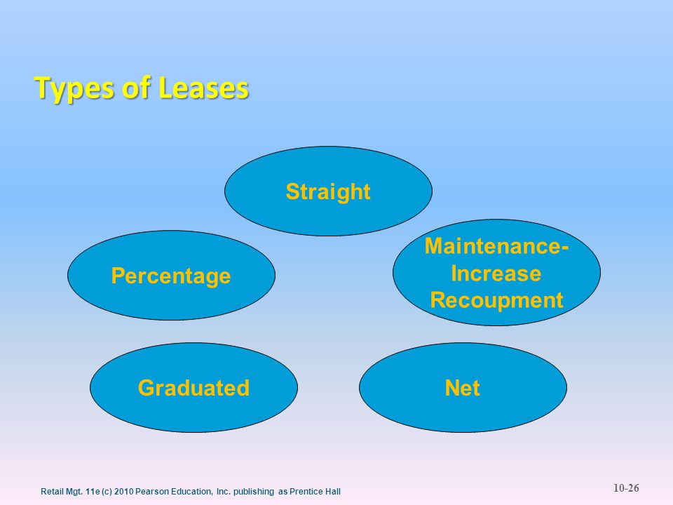 10-26 Retail Mgt. 11e (c) 2010 Pearson Education, Inc. publishing as Prentice Hall Types of Leases Percentage Straight Maintenance- Increase Recoupmen