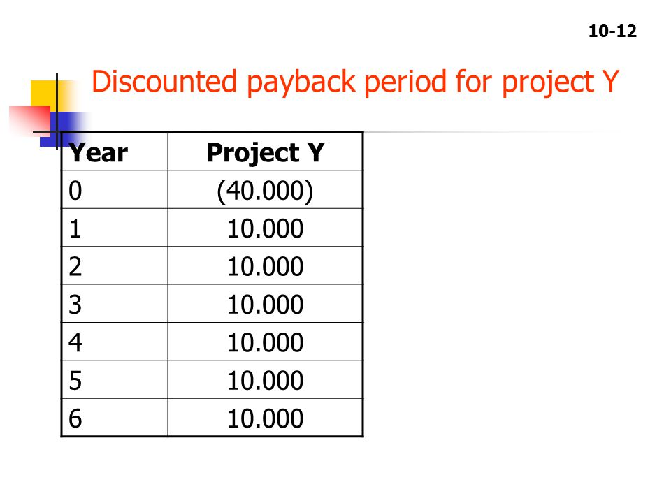 10-12 Discounted payback period for project Y YearProject Y 0(40.000) 110.000 2 3 4 5 6