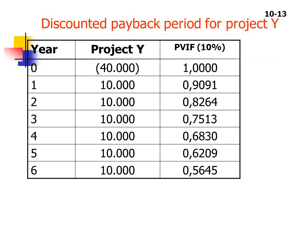 10-13 YearProject Y PVIF (10%) 0(40.000)1,0000 110.0000,9091 210.0000,8264 310.0000,7513 410.0000,6830 510.0000,6209 610.0000,5645 Discounted payback