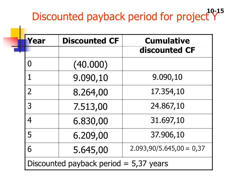 10-15 YearDiscounted CFCumulative discounted CF 0 (40.000) 1 9.090,10 2 8.264,00 17.354,10 3 7.513,00 24.867,10 4 6.830,00 31.697,10 5 6.209,00 37.906