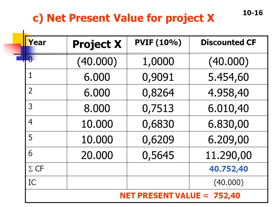 10-16 c) Net Present Value for project X Year Project X PVIF (10%)Discounted CF 0 (40.000)1,0000(40.000) 1 6.0000,90915.454,60 2 6.0000,82644.958,40 3 8.0000,75136.010,40 4 10.0000,68306.830,00 5 10.0000,62096.209,00 6 20.0000,564511.290,00  CF 40.752,40 IC(40.000) NET PRESENT VALUE = 752,40