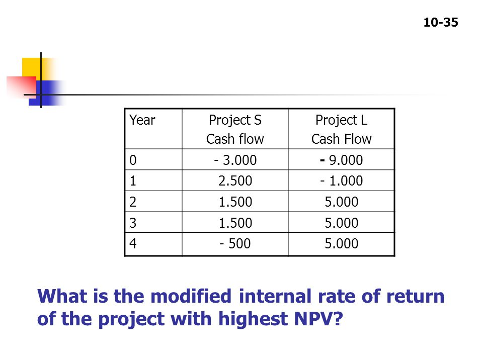 10-35 YearProject S Cash flow Project L Cash Flow 0- 3.000- 9.000 12.500- 1.000 21.5005.000 31.5005.000 4- 5005.000 What is the modified internal rate of return of the project with highest NPV