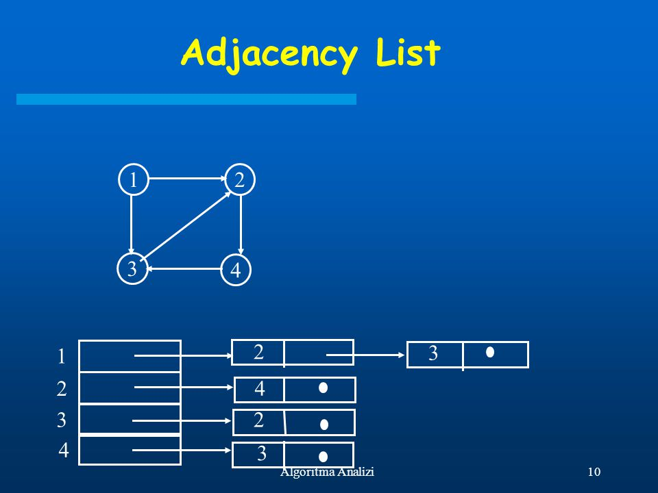 10Algoritma Analizi Adjacency List 2 4 2 3 3 12 4 3 1 2 3 4