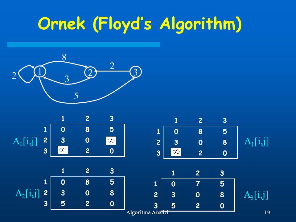 19Algoritma Analizi Ornek (Floyd's Algorithm) 1 2 3 2 8 3 2 5 123 1085 230 320 123 1085 2308 320 123 1085 2308 3520 123 1075 2308 3520 A 0 [i,j] A 1 [