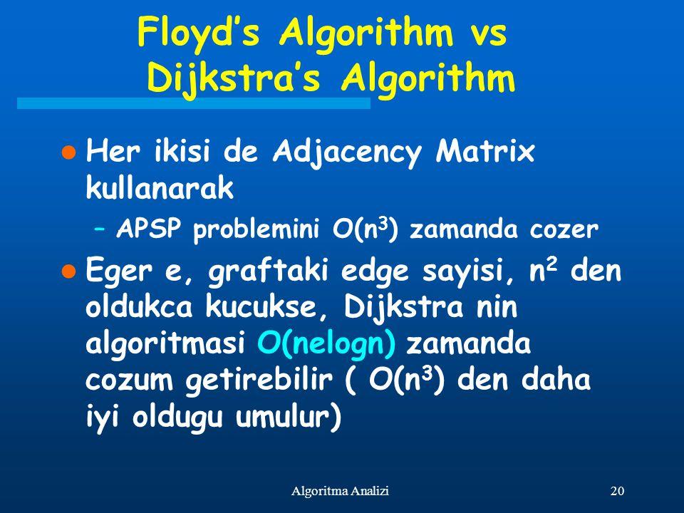 20Algoritma Analizi Floyd's Algorithm vs Dijkstra's Algorithm Her ikisi de Adjacency Matrix kullanarak –APSP problemini O(n 3 ) zamanda cozer Eger e,