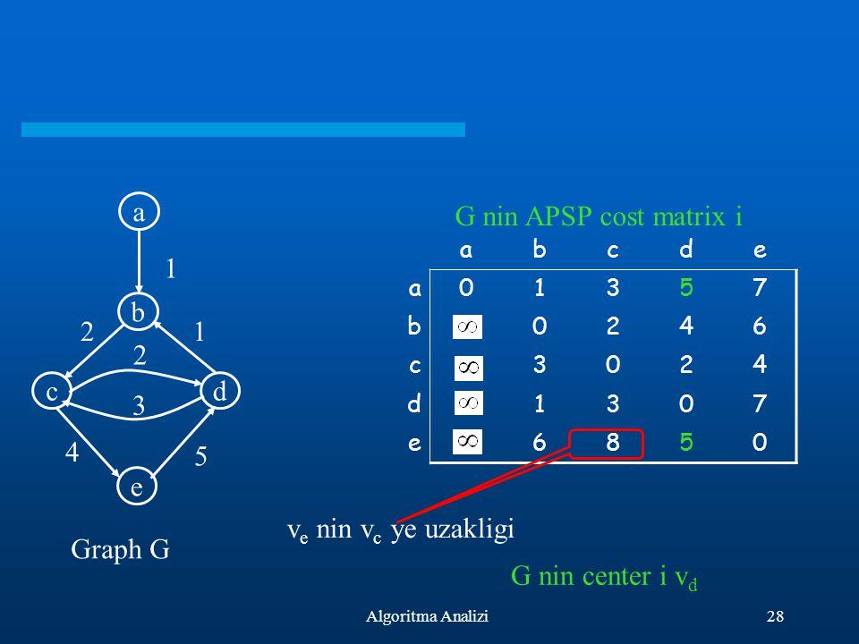 28Algoritma Analizi a b cd e 2 3 1 2 5 1 4 abcde a01357 b0246 c3024 d1307 e6850 Graph G G nin APSP cost matrix i G nin center i v d v e nin v c ye uza