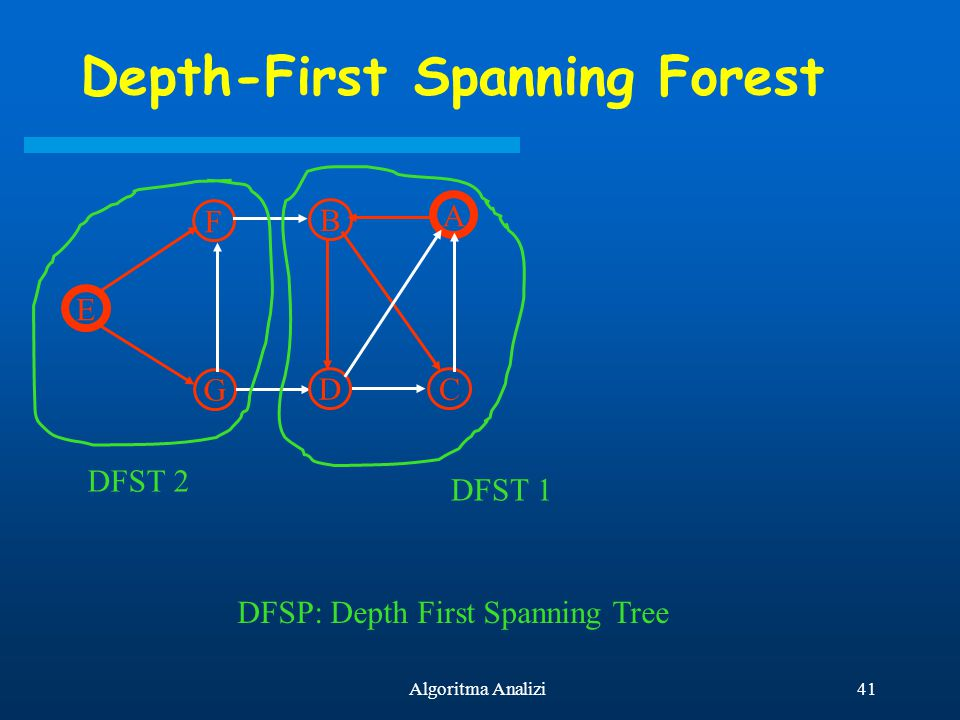 41Algoritma Analizi Depth-First Spanning Forest E F G B D A C DFST 1 DFST 2 DFSP: Depth First Spanning Tree