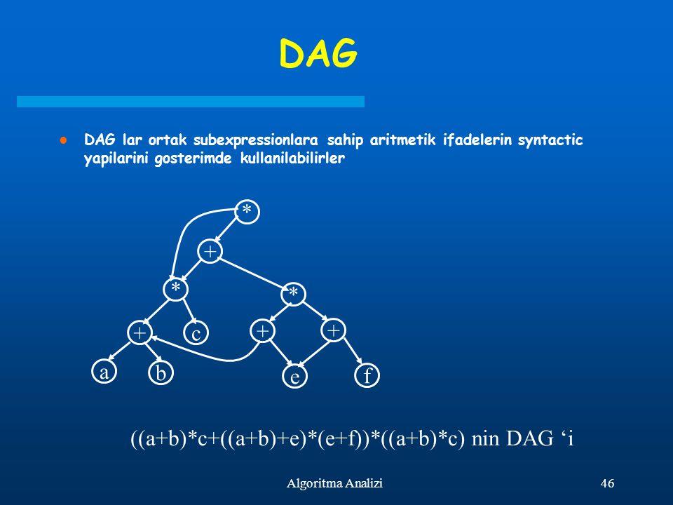46Algoritma Analizi DAG DAG lar ortak subexpressionlara sahip aritmetik ifadelerin syntactic yapilarini gosterimde kullanilabilirler * + * * + a b c +