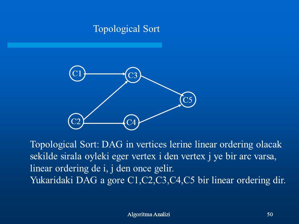 50Algoritma Analizi C1 C2 C3 C4 C5 Topological Sort Topological Sort: DAG in vertices lerine linear ordering olacak sekilde sirala oyleki eger vertex